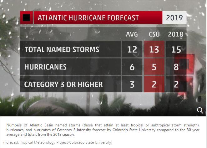 2019 Hurricane Season Predictions Are In